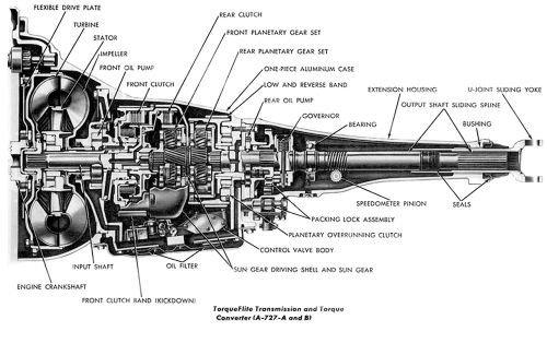torqueflight a-727 transmission handbook